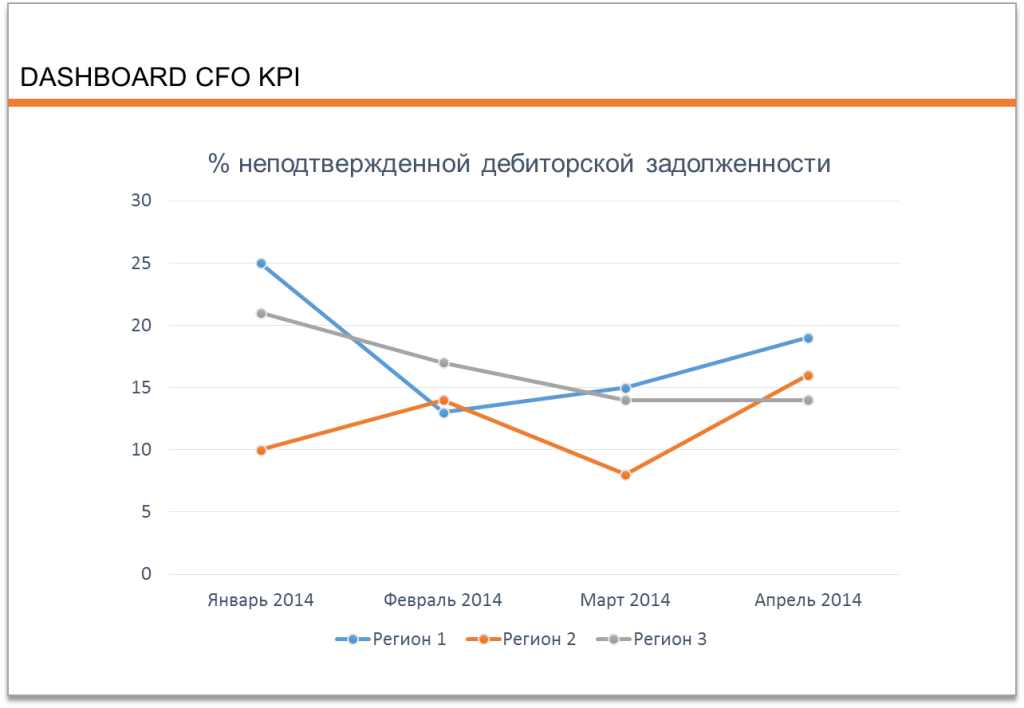Dashboard CFO KPI